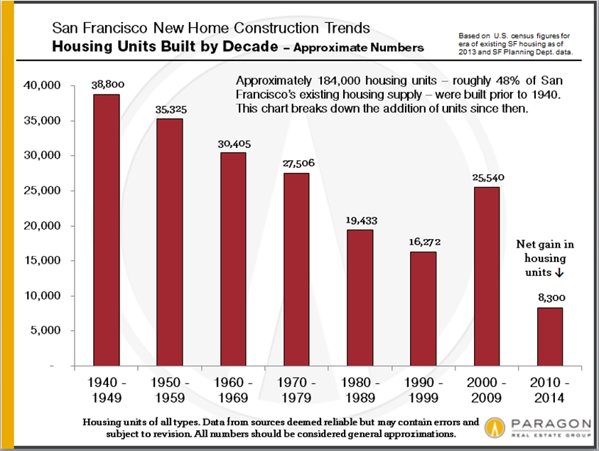 New-Home-Construction_SF_by-Decade