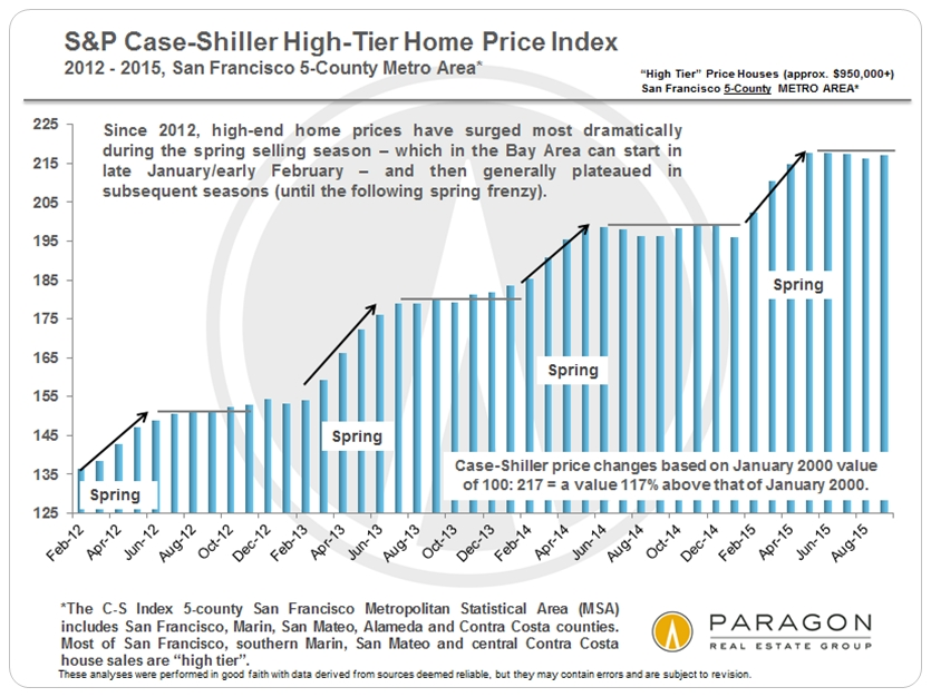 Case-Shiller_High-Tier_since-2012_V2-bar-chart