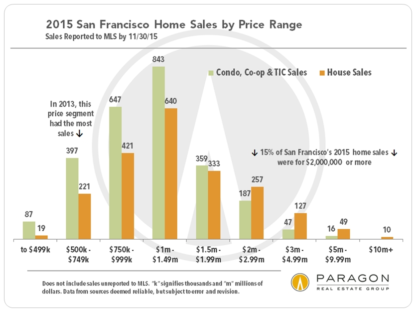 Unit-Sales_by-Price-Range-2015