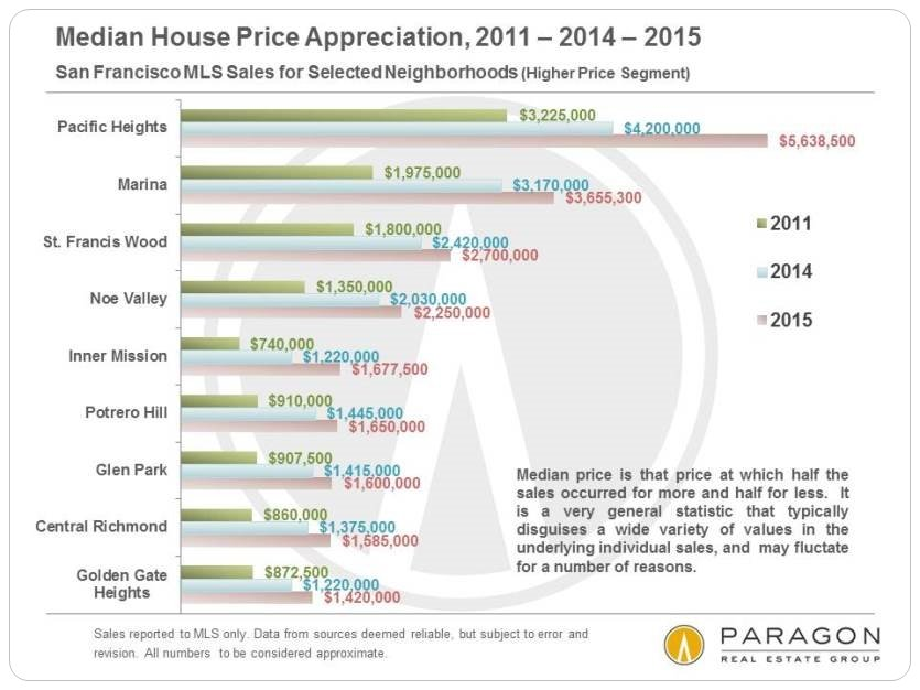 Courtesy Paragon Real Estate