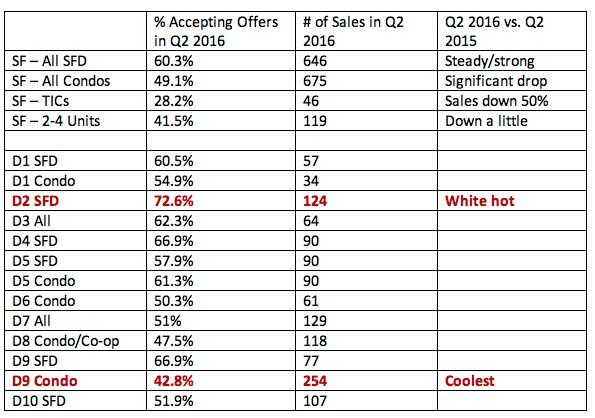 district-sales