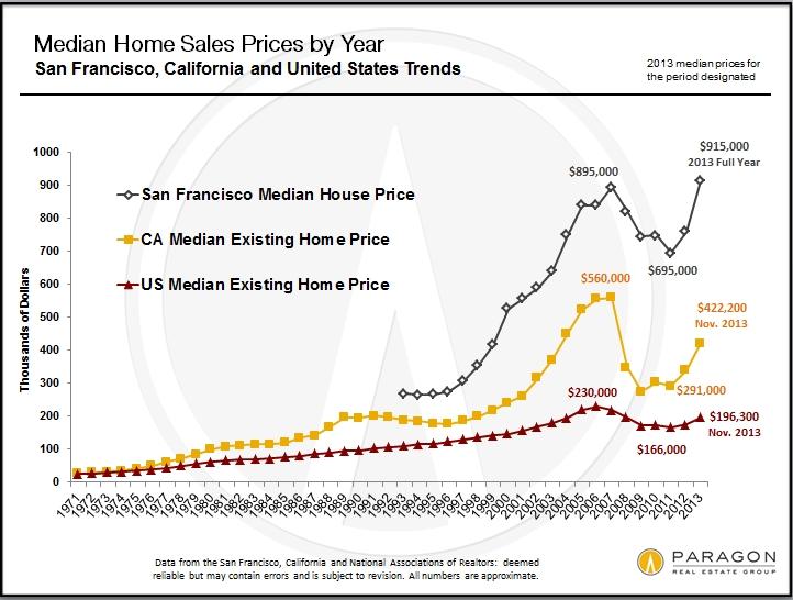 1968-2010_US-CA-SF_Median_Price