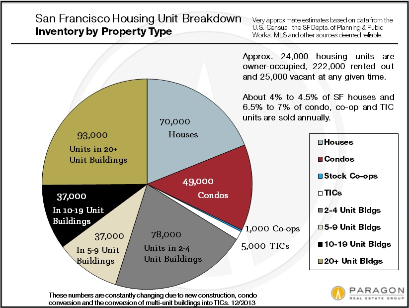 Housing-Inventory_by_Property-Type