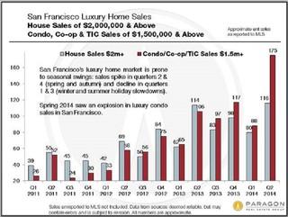 Luxury market soaring