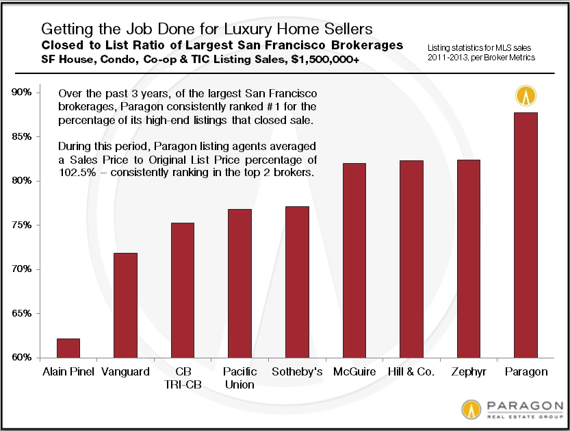LuxHome_Closed-to-List_Ratios_by-Broker