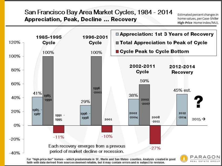 1984-Present_Appreciation-Cycles_Percentages