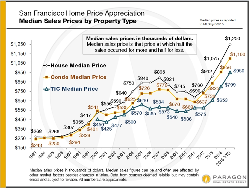 1993-2010_SF_Median_Sales_Prices