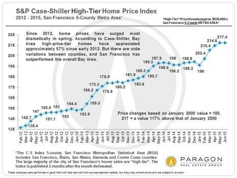 This series of helpful charts help illustrate the finer points of market trends discussed by Patrick Carlisle Chief Market Analyst for Paragon Real Estate Group.