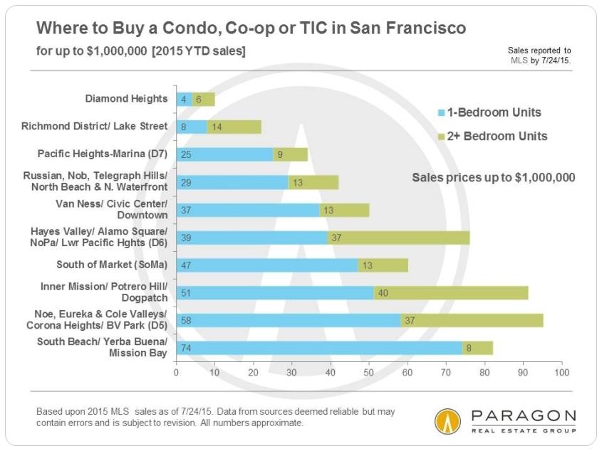 8-15-Condo-Sales_Up-to-1m-Neighborhood