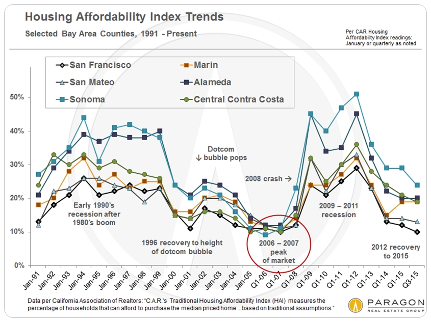 Affordability_Bay-Area-Counties_Chart