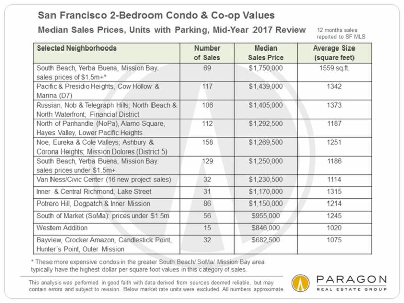 san francisco real estate agent cece blase how much does a two bedroom condo cost in san. Black Bedroom Furniture Sets. Home Design Ideas