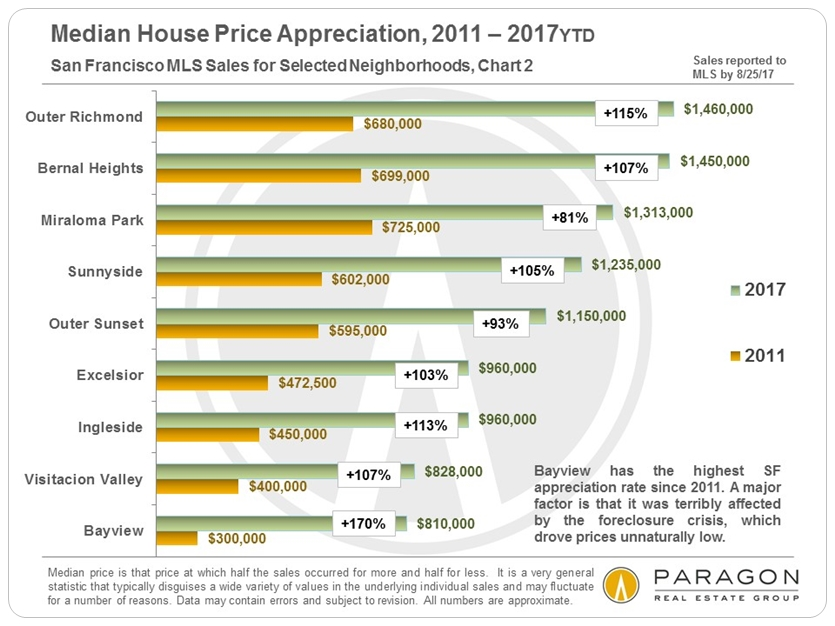 SF Neighborhood Home Price Appreciation