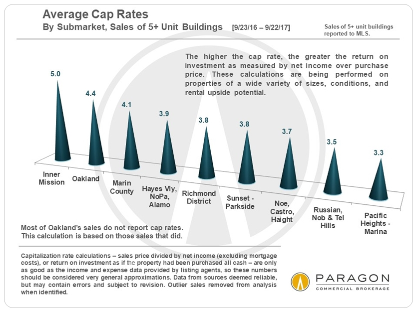 10-17_Invest_Cap-Rates-by_SubMarket-MLS.jpg