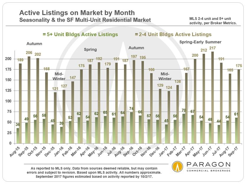 Invest_2-4_5-plus_Active-Listings-by-Month.jpg