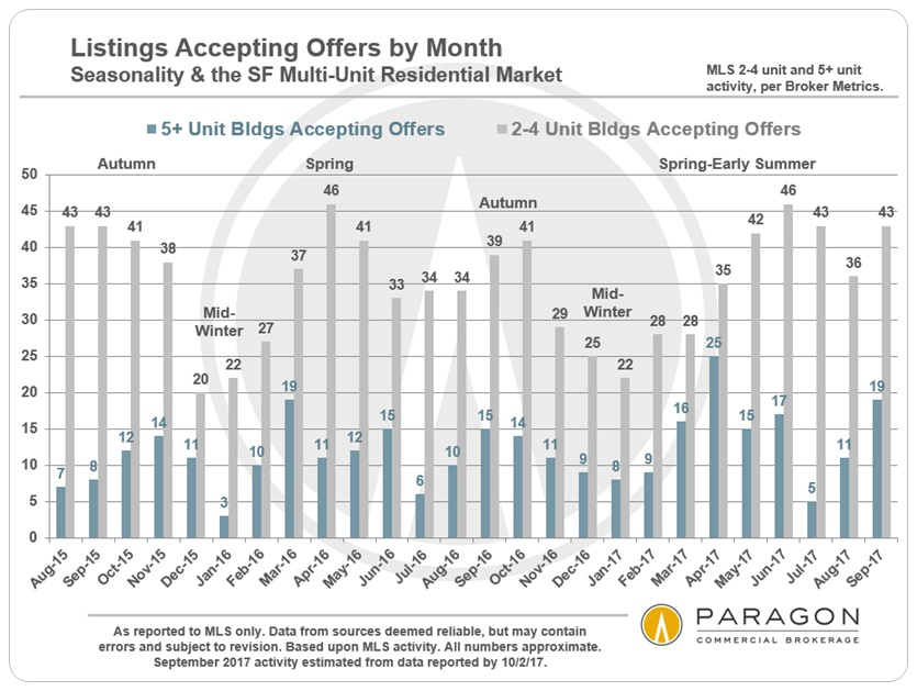 Invest_2-4_5-plus_Listings-Accepting-Offers-by-Month.jpg
