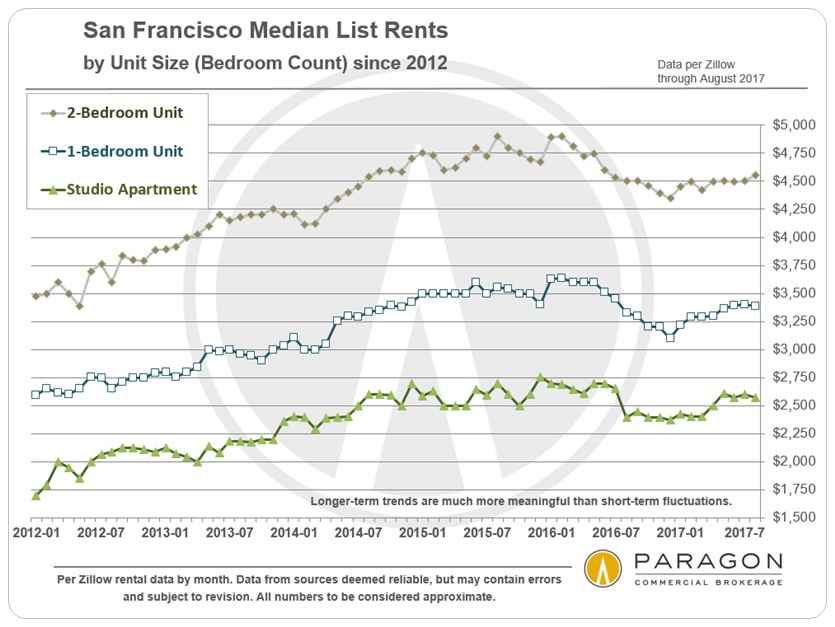 SF-Median-List-Rents_by-Bedroom-Count_by-Month.jpg