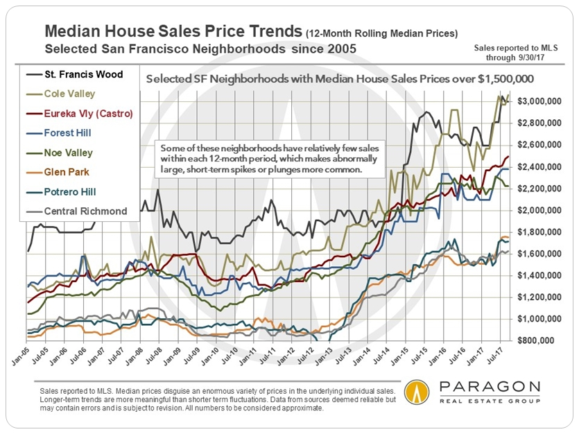 San Francisco Median House Price Trends over $1,500,000