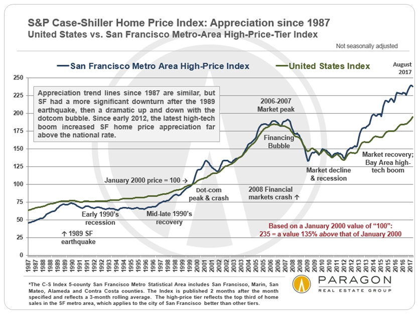 San Francisco vs National Home Price Appreciation