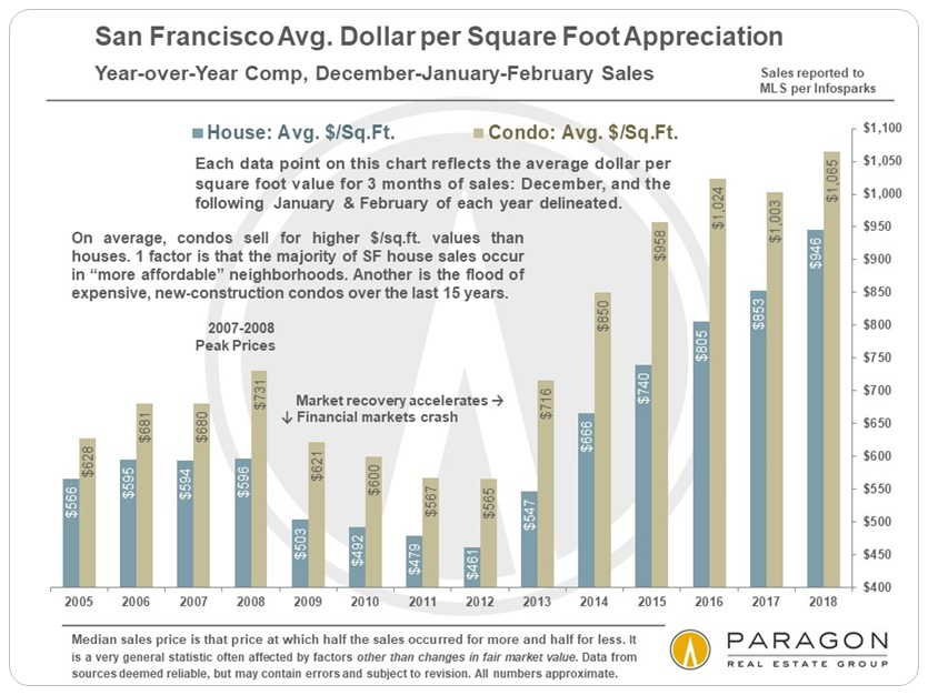 San Francisco Average Dollar per Square Foot Appreciation
