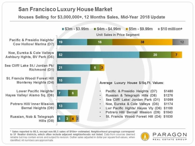 Four Charts About San Francisco Luxury Home Sales